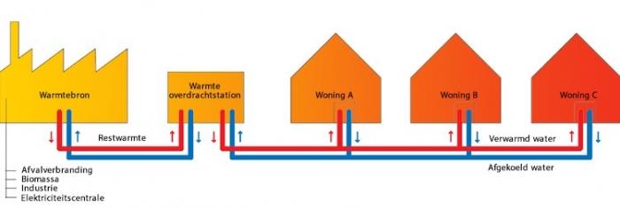 Top Stadsverwarming inregelen met Feenstra JC56